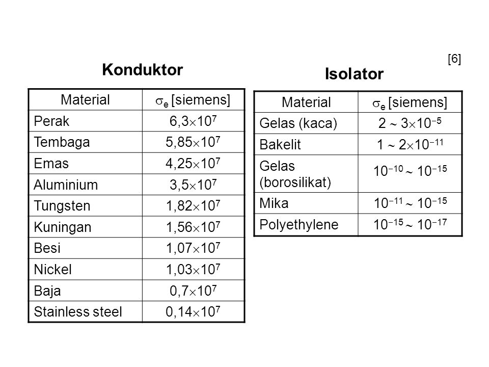Konduktor Isolator Material e [siemens] Perak 6,3107 Tembaga